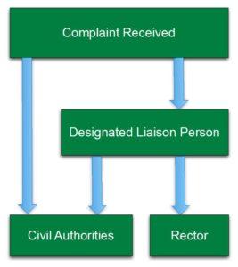 Child safeguarding diagram